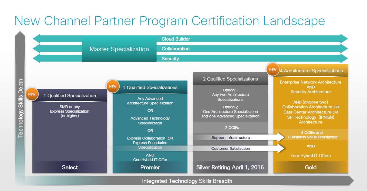 Cisco Channel Partner Certification